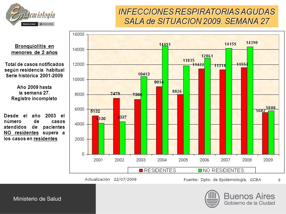 INFECCIONES RESPIRATORIAS AGUDAS SALA de SITUACION 2009. SEMANA 27 Bronquiolitis en menores de 2 años Total de casos notificados según residencia habi