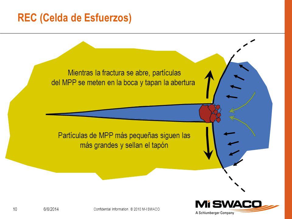 6/6/2014 Confidential Information © 2010 M-I SWACO 10 REC (Celda de Esfuerzos) Mientras la fractura se abre, partículas del MPP se meten en la boca y