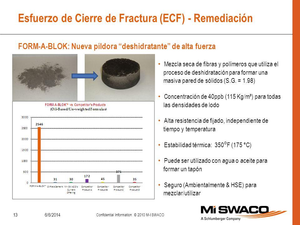 Esfuerzo de Cierre de Fractura (ECF) - Remediación FORM-A-BLOK: Nueva píldora deshidratante de alta fuerza 6/6/2014 Confidential Information © 2010 M-