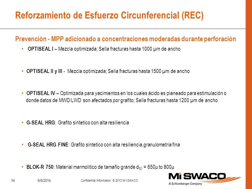 Reforzamiento de Esfuerzo Circunferencial (REC) Prevención - MPP adicionado a concentraciones moderadas durante perforación 6/6/2014 Confidential Info