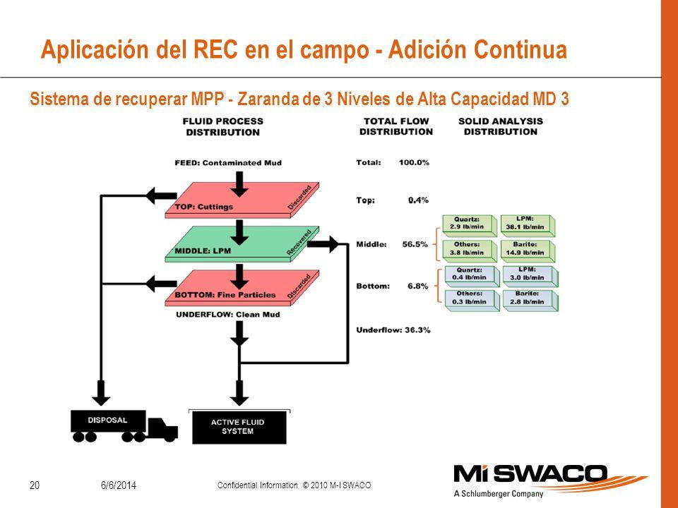 Aplicación del REC en el campo - Adición Continua 6/6/2014 Confidential Information © 2010 M-I SWACO 20 Sistema de recuperar MPP - Zaranda de 3 Nivele