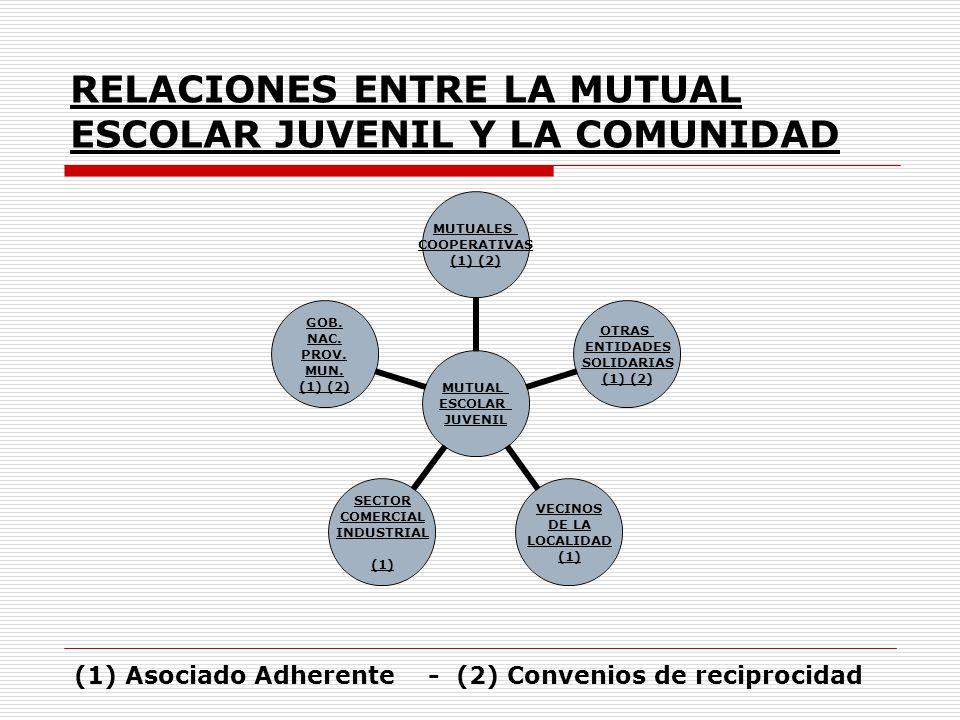 RELACIONES ENTRE LA MUTUAL ESCOLAR JUVENIL Y LA COMUNIDAD MUTUAL ESCOLAR JUVENIL MUTUALES COOPERATIVAS (1) (2) OTRAS ENTIDADES SOLIDARIAS (1) (2) VECI