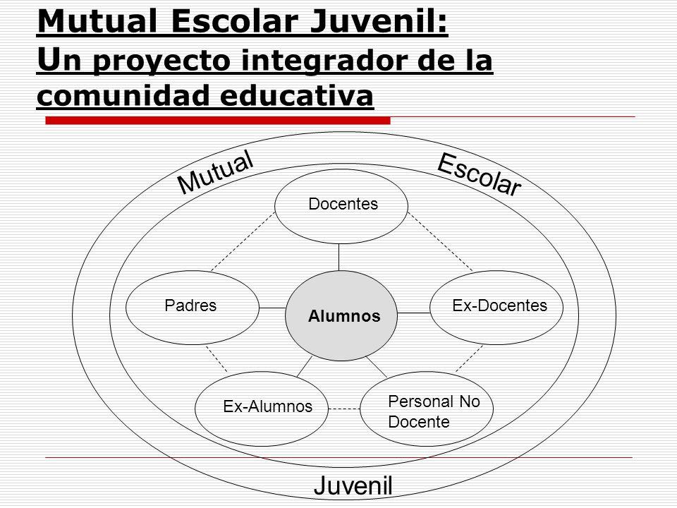 Mutual Escolar Juvenil: U n proyecto integrador de la comunidad educativa Alumnos PadresEx-Docentes Docentes Personal No Docente Ex-Alumnos Mutual Esc