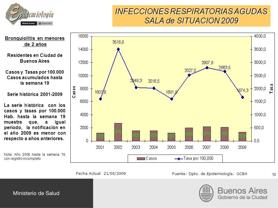 INFECCIONES RESPIRATORIAS AGUDAS SALA de SITUACION 2009 Fecha Actual 21/05/2009 Fuente: Dpto. de Epidemiología. GCBA Bronquiolitis en menores de 2 año