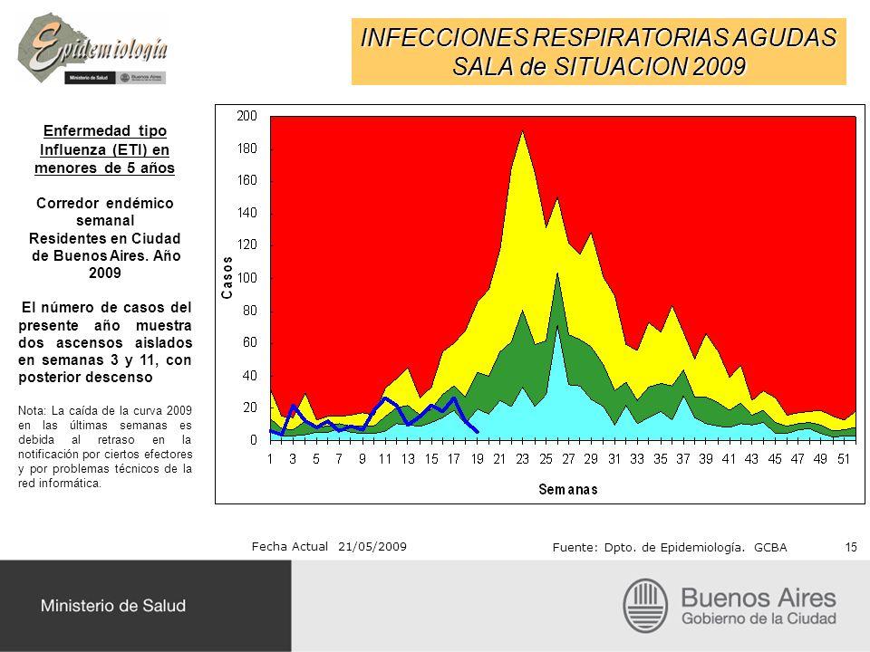INFECCIONES RESPIRATORIAS AGUDAS SALA de SITUACION 2009 Fecha Actual 21/05/2009 Fuente: Dpto. de Epidemiología. GCBA Enfermedad tipo Influenza (ETI) e