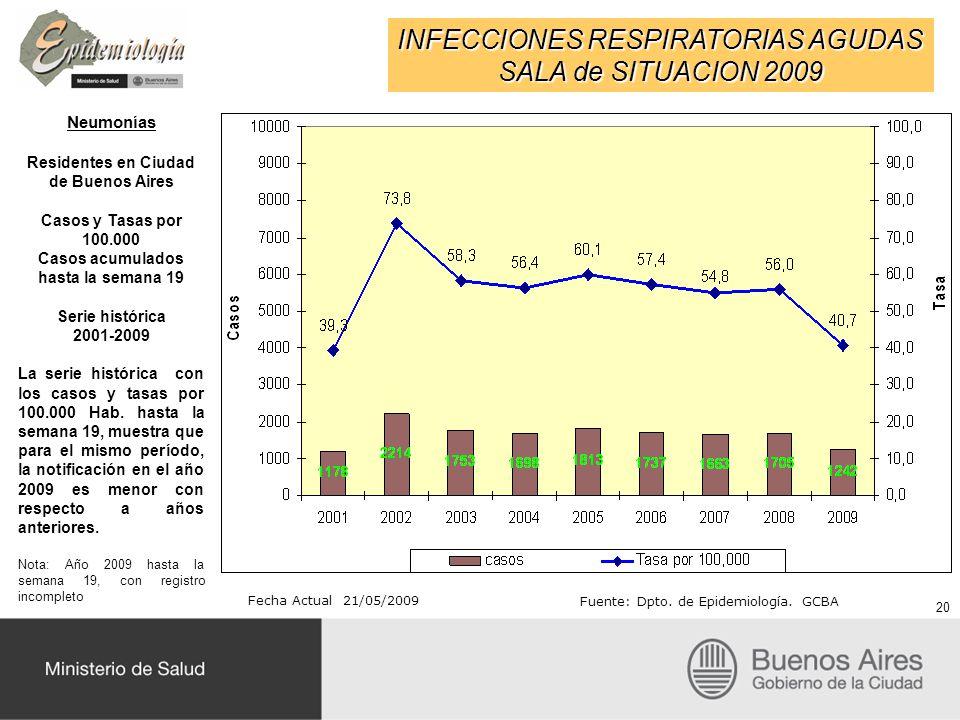 INFECCIONES RESPIRATORIAS AGUDAS SALA de SITUACION 2009 Fecha Actual 21/05/2009 Fuente: Dpto. de Epidemiología. GCBA Neumonías Residentes en Ciudad de