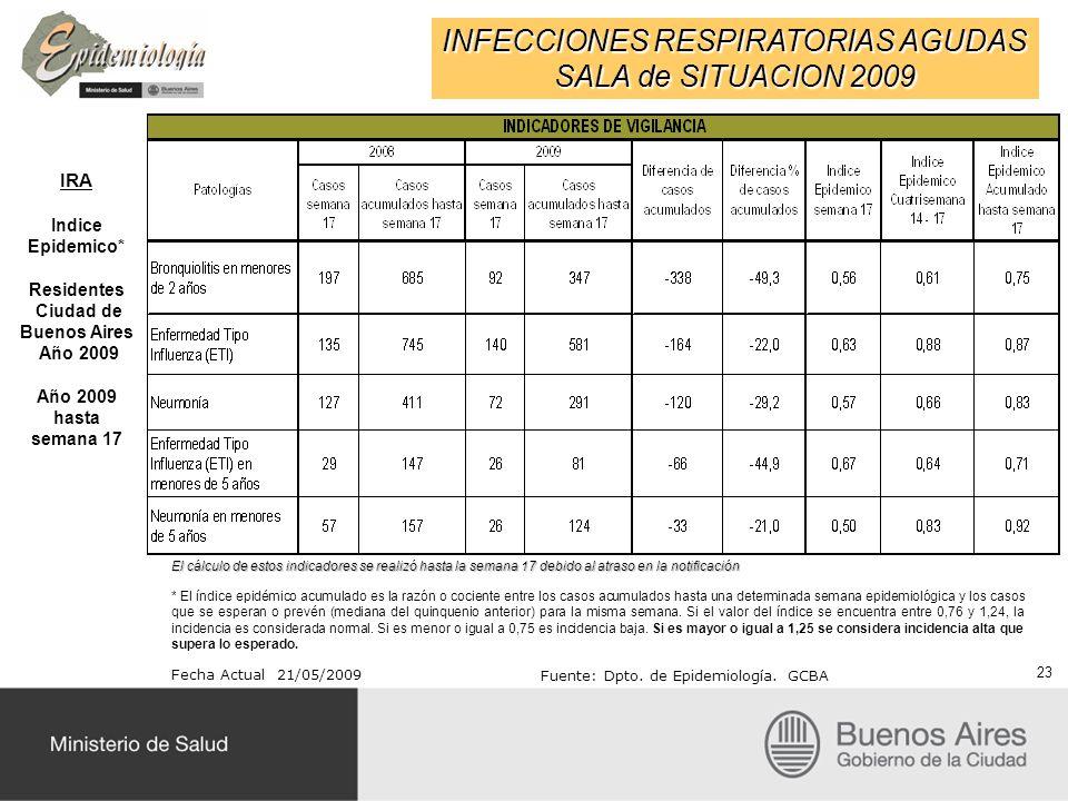 INFECCIONES RESPIRATORIAS AGUDAS SALA de SITUACION 2009 IRA Indice Epidemico* Residentes Ciudad de Buenos Aires Año 2009 Año 2009 hasta semana 17 Fecha Actual 21/05/2009 Fuente: Dpto.