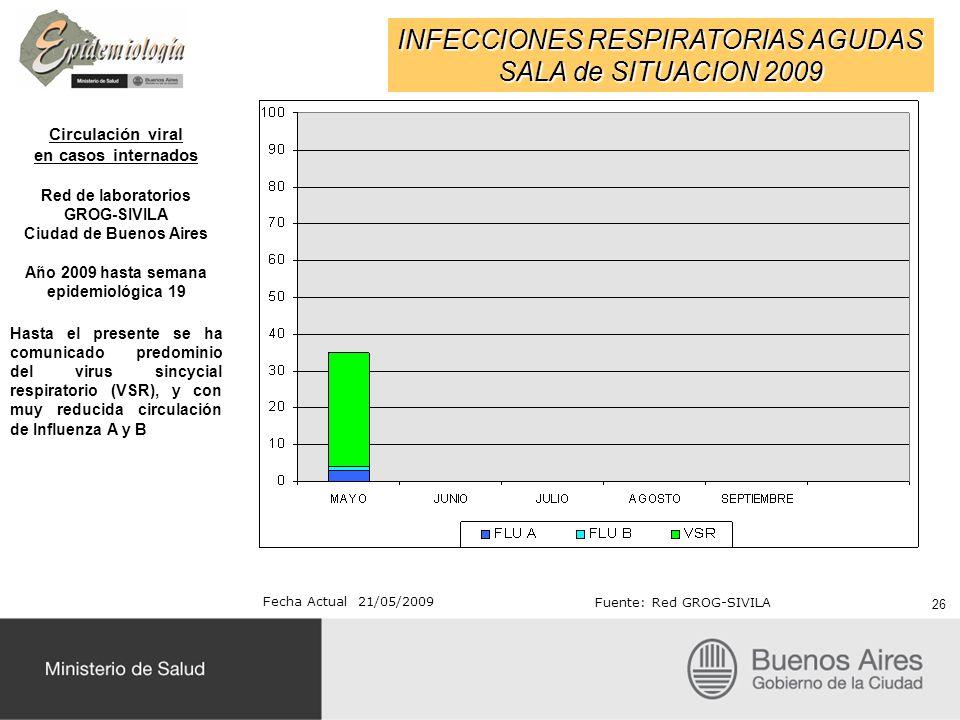 INFECCIONES RESPIRATORIAS AGUDAS SALA de SITUACION 2009 Circulación viral en casos internados Red de laboratorios GROG-SIVILA Ciudad de Buenos Aires A