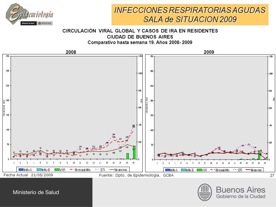 INFECCIONES RESPIRATORIAS AGUDAS SALA de SITUACION 2009 Fecha Actual 21/05/2009 Fuente: Dpto. de Epidemiología. GCBA CIRCULACIÓN VIRAL GLOBAL Y CASOS