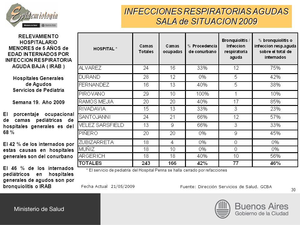 INFECCIONES RESPIRATORIAS AGUDAS SALA de SITUACION 2009 RELEVAMIENTO HOSPITALARIO MENORES de 5 AÑOS de EDAD INTERNADOS POR INFECCION RESPIRATORIA AGUDA BAJA ( IRAB ) Hospitales Generales de Agudos Servicios de Pediatría Semana 19.