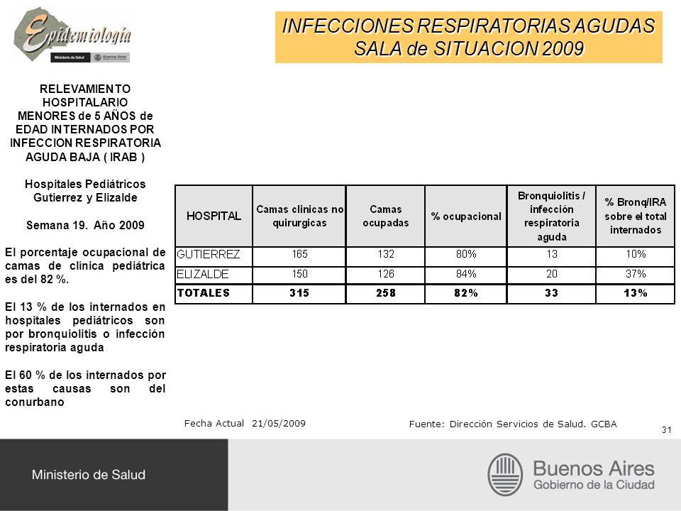 INFECCIONES RESPIRATORIAS AGUDAS SALA de SITUACION 2009 31 RELEVAMIENTO HOSPITALARIO MENORES de 5 AÑOS de EDAD INTERNADOS POR INFECCION RESPIRATORIA AGUDA BAJA ( IRAB ) Hospitales Pediátricos Gutierrez y Elizalde Semana 19.