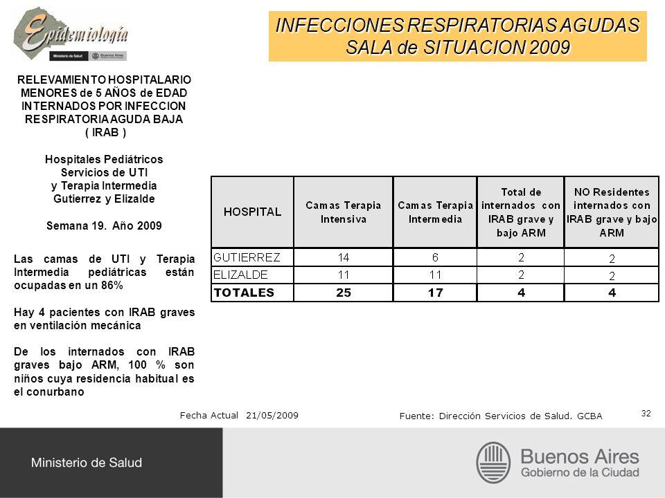 INFECCIONES RESPIRATORIAS AGUDAS SALA de SITUACION 2009 RELEVAMIENTO HOSPITALARIO MENORES de 5 AÑOS de EDAD INTERNADOS POR INFECCION RESPIRATORIA AGUDA BAJA ( IRAB ) Hospitales Pediátricos Servicios de UTI y Terapia Intermedia Gutierrez y Elizalde Semana 19.