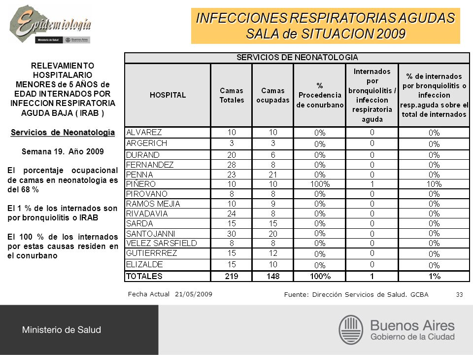 INFECCIONES RESPIRATORIAS AGUDAS SALA de SITUACION 2009 RELEVAMIENTO HOSPITALARIO MENORES de 5 AÑOS de EDAD INTERNADOS POR INFECCION RESPIRATORIA AGUDA BAJA ( IRAB ) Servicios de Neonatología Semana 19.