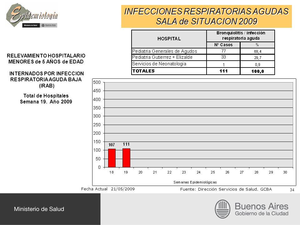 INFECCIONES RESPIRATORIAS AGUDAS SALA de SITUACION 2009 RELEVAMIENTO HOSPITALARIO MENORES de 5 AÑOS de EDAD INTERNADOS POR INFECCION RESPIRATORIA AGUDA BAJA (IRAB) Total de Hospitales Semana 19.