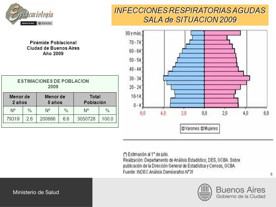 INFECCIONES RESPIRATORIAS AGUDAS SALA de SITUACION 2009 Pirámide Poblacional Ciudad de Buenos Aires Año 2009 ESTIMACIONES DE POBLACION 2009 6 Menor de 2 años Menor de 5 años Total Población Nº% % % 793192,62006866,63050728100,0