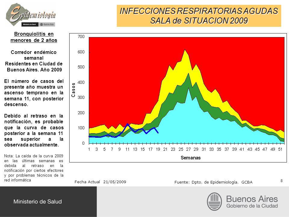 INFECCIONES RESPIRATORIAS AGUDAS SALA de SITUACION 2009 Bronquiolitis en menores de 2 años Corredor endémico semanal Residentes en Ciudad de Buenos Ai