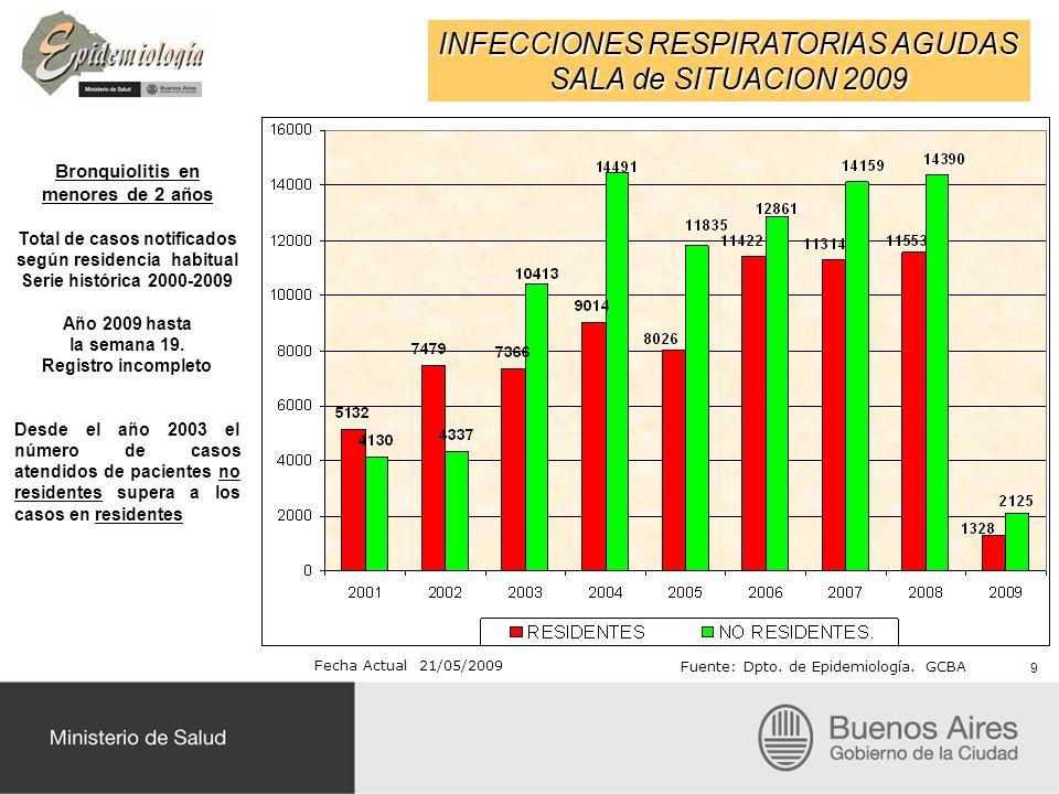 INFECCIONES RESPIRATORIAS AGUDAS SALA de SITUACION 2009 Bronquiolitis en menores de 2 años Total de casos notificados según residencia habitual Serie histórica 2000-2009 Año 2009 hasta la semana 19.