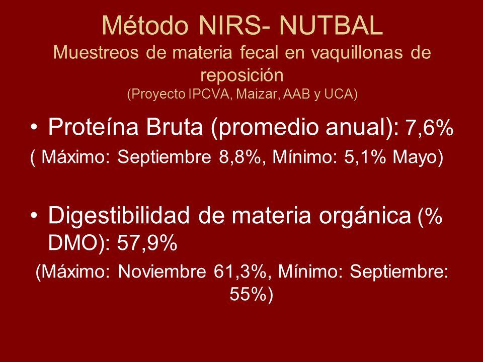 Método NIRS- NUTBAL Muestreos de materia fecal en vaquillonas de reposición (Proyecto IPCVA, Maizar, AAB y UCA) Proteína Bruta (promedio anual): 7,6%