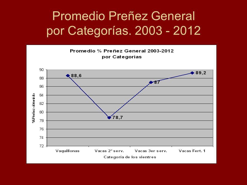 Promedio Preñez General por Categorías. 2003 - 2012