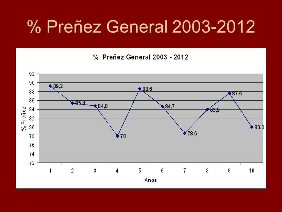 % Preñez General 2003-2012