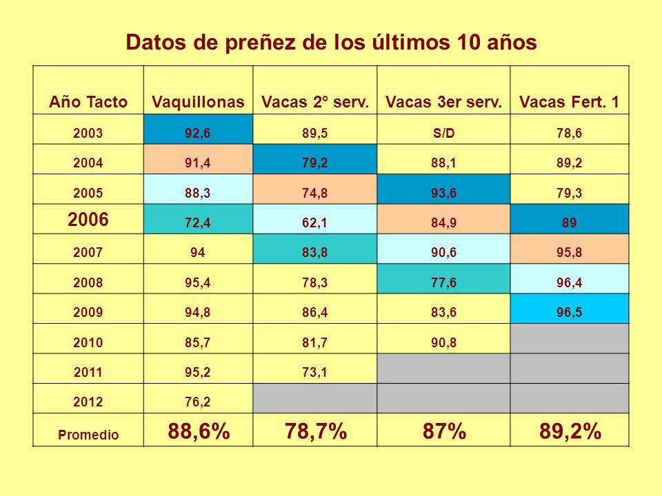 Datos de preñez de los últimos 10 años Año TactoVaquillonasVacas 2° serv.Vacas 3er serv.Vacas Fert. 1 200392,689,5S/D78,6 200491,479,288,189,2 200588,