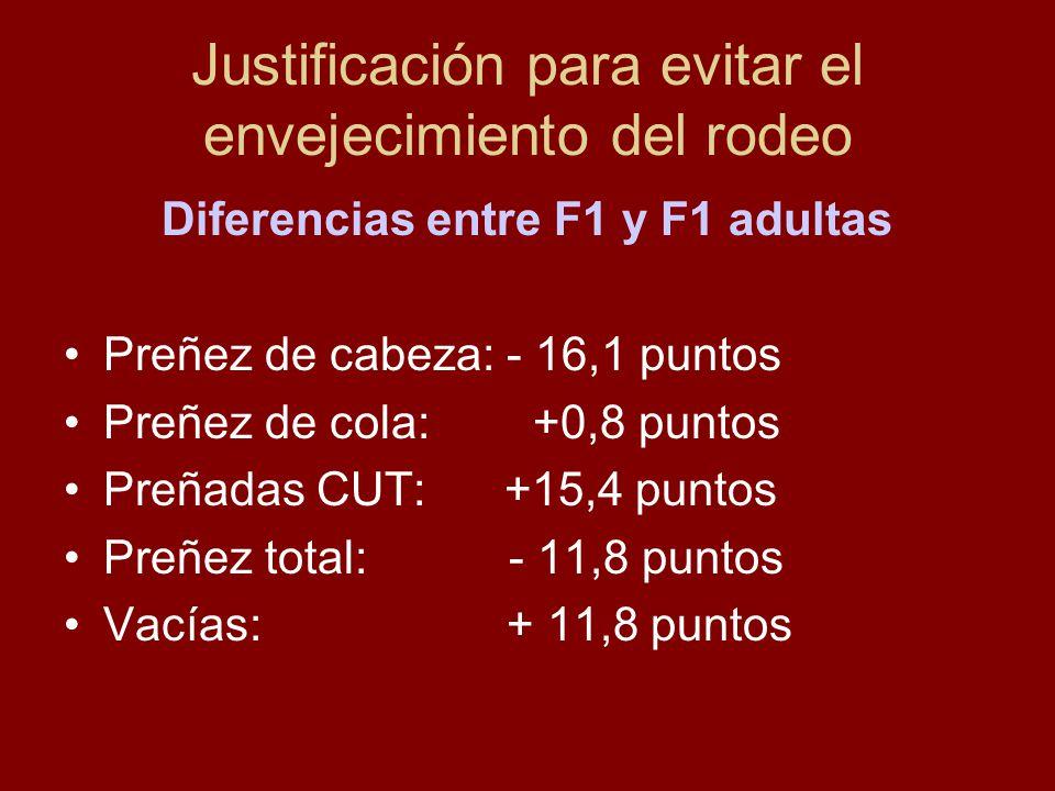 Justificación para evitar el envejecimiento del rodeo Diferencias entre F1 y F1 adultas Preñez de cabeza: - 16,1 puntos Preñez de cola: +0,8 puntos Pr