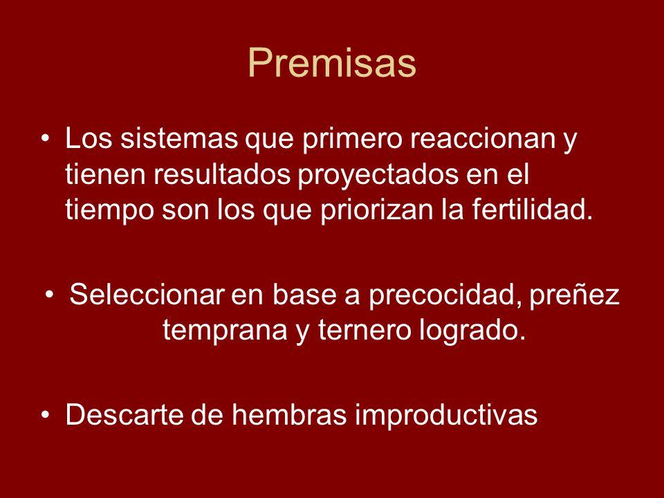 Premisas Los sistemas que primero reaccionan y tienen resultados proyectados en el tiempo son los que priorizan la fertilidad. Seleccionar en base a p