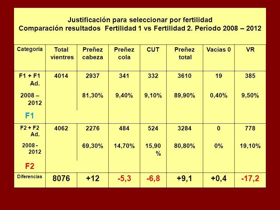 Justificación para seleccionar por fertilidad Comparación resultados Fertilidad 1 vs Fertilidad 2. Período 2008 – 2012 Categoría Total vientres Preñez