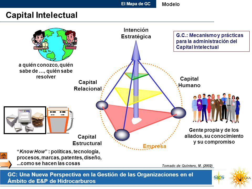 GC: Una Nueva Perspectiva en la Gestión de las Organizaciones en el Ámbito de E&P de Hidrocarburos Capital Intelectual Capital Humano Capital Estructu
