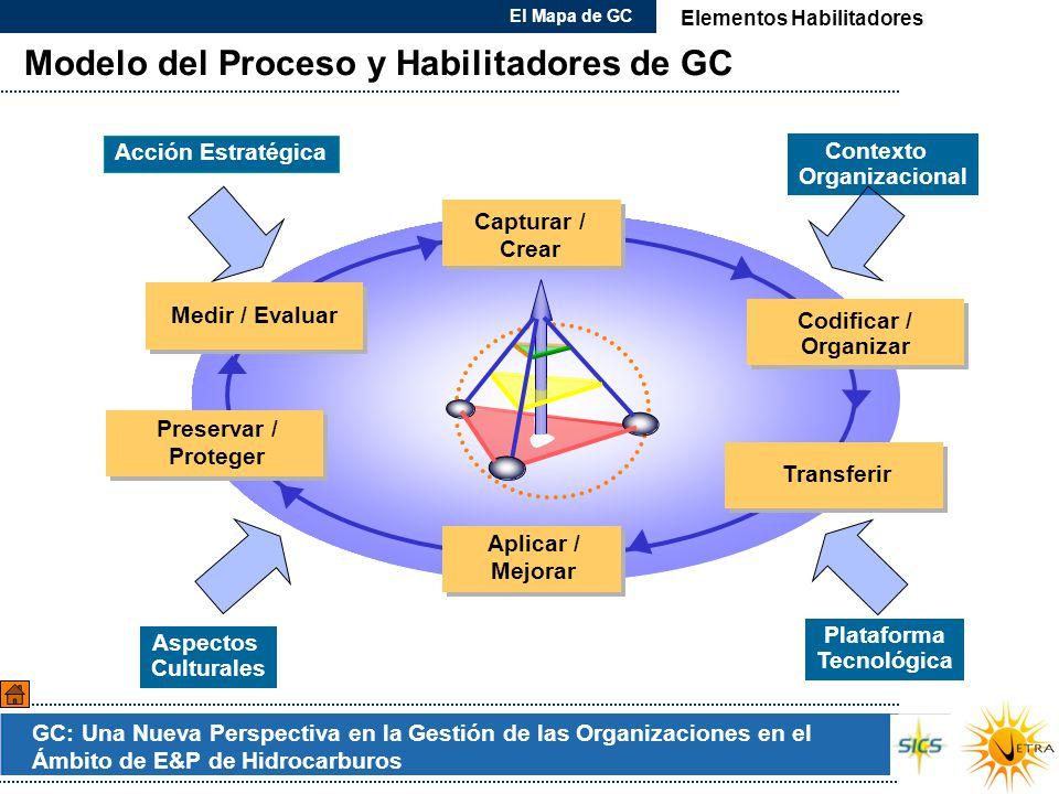 GC: Una Nueva Perspectiva en la Gestión de las Organizaciones en el Ámbito de E&P de Hidrocarburos Modelo del Proceso y Habilitadores de GC Capturar /