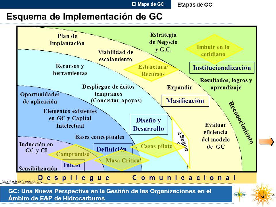 GC: Una Nueva Perspectiva en la Gestión de las Organizaciones en el Ámbito de E&P de Hidrocarburos Esquema de Implementación de GC El Mapa de GC Insti