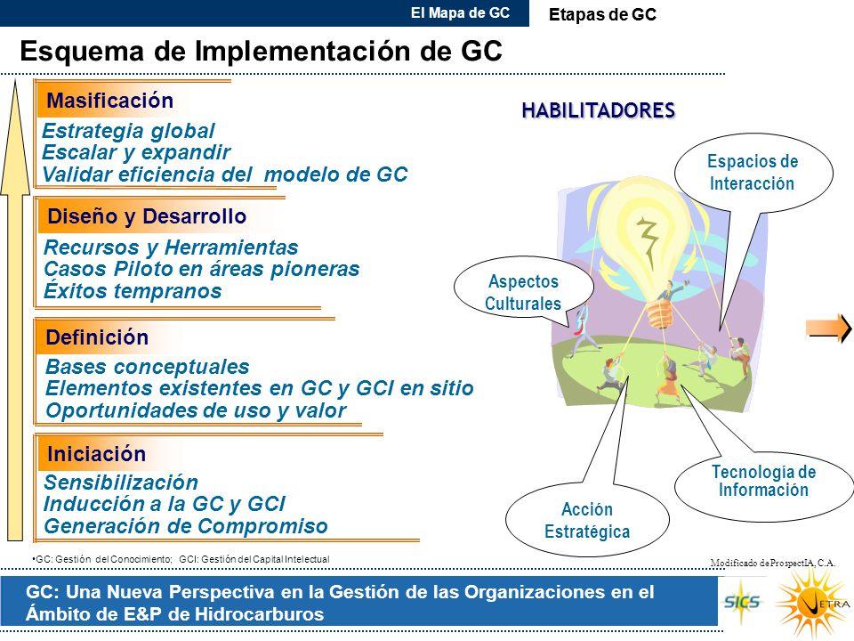 GC: Una Nueva Perspectiva en la Gestión de las Organizaciones en el Ámbito de E&P de Hidrocarburos Esquema de Implementación de GC Etapas de GC El Map