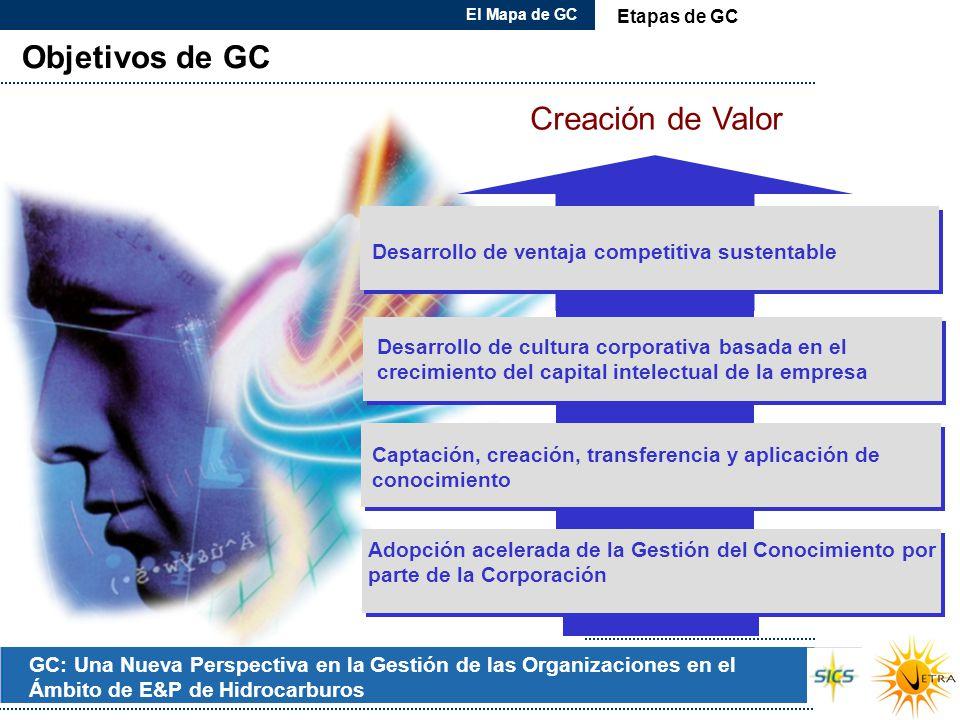 GC: Una Nueva Perspectiva en la Gestión de las Organizaciones en el Ámbito de E&P de Hidrocarburos Objetivos de GC El Mapa de GC Etapas de GC Adopción