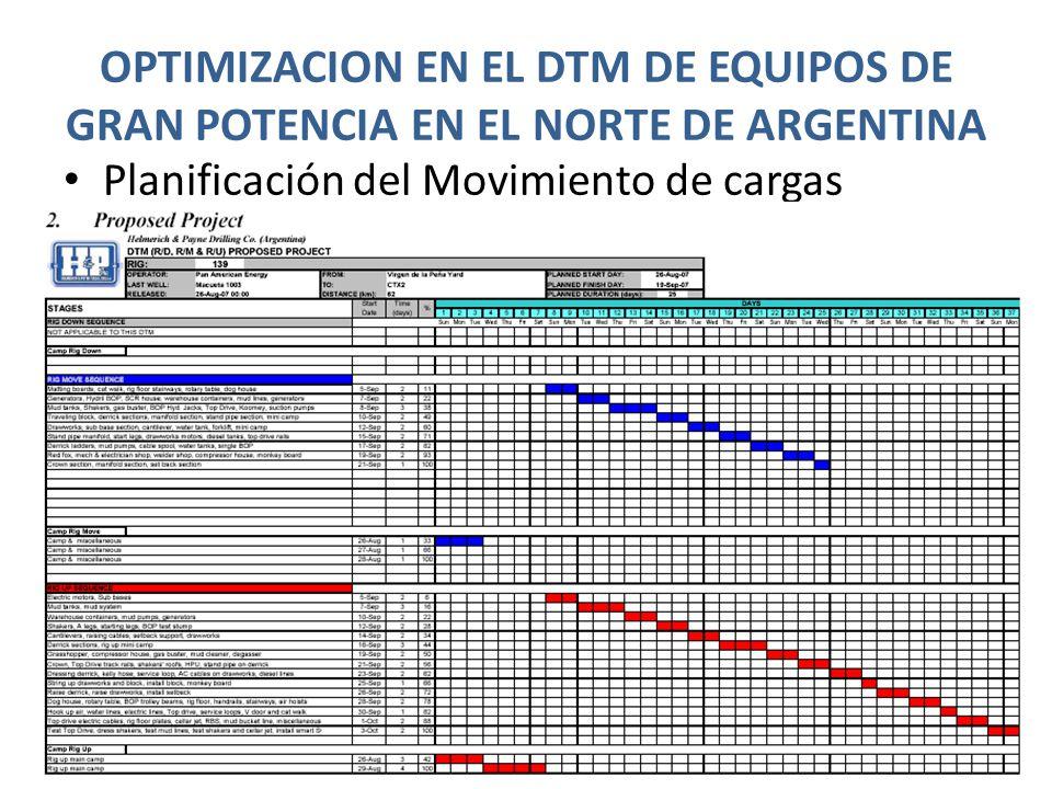 OPTIMIZACION EN EL DTM DE EQUIPOS DE GRAN POTENCIA EN EL NORTE DE ARGENTINA Planificación del Movimiento de cargas