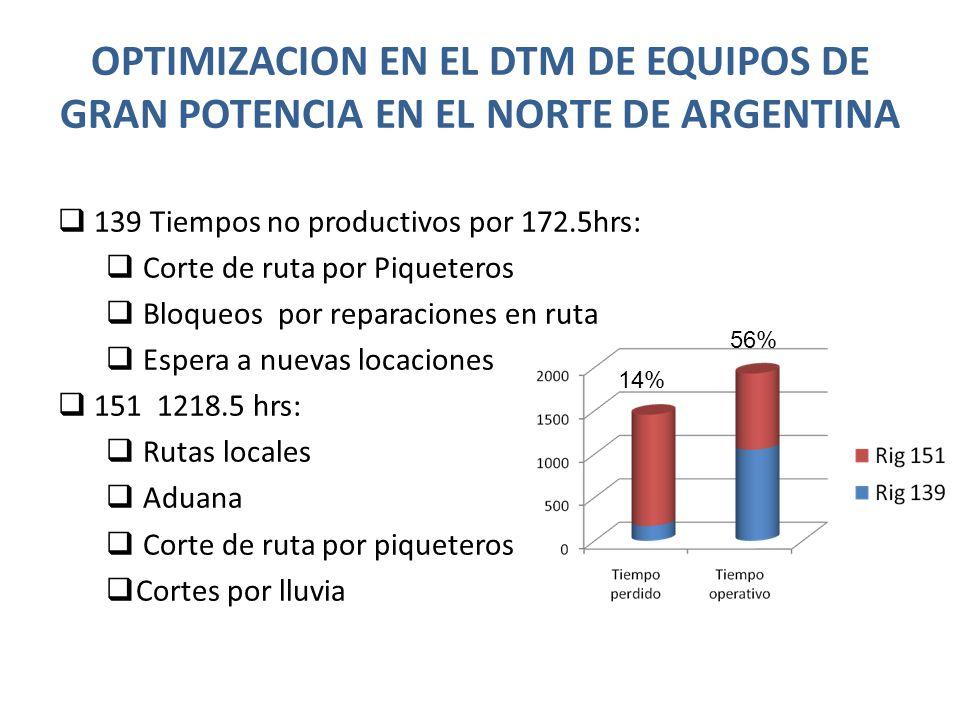 OPTIMIZACION EN EL DTM DE EQUIPOS DE GRAN POTENCIA EN EL NORTE DE ARGENTINA 139 Tiempos no productivos por 172.5hrs: Corte de ruta por Piqueteros Bloq