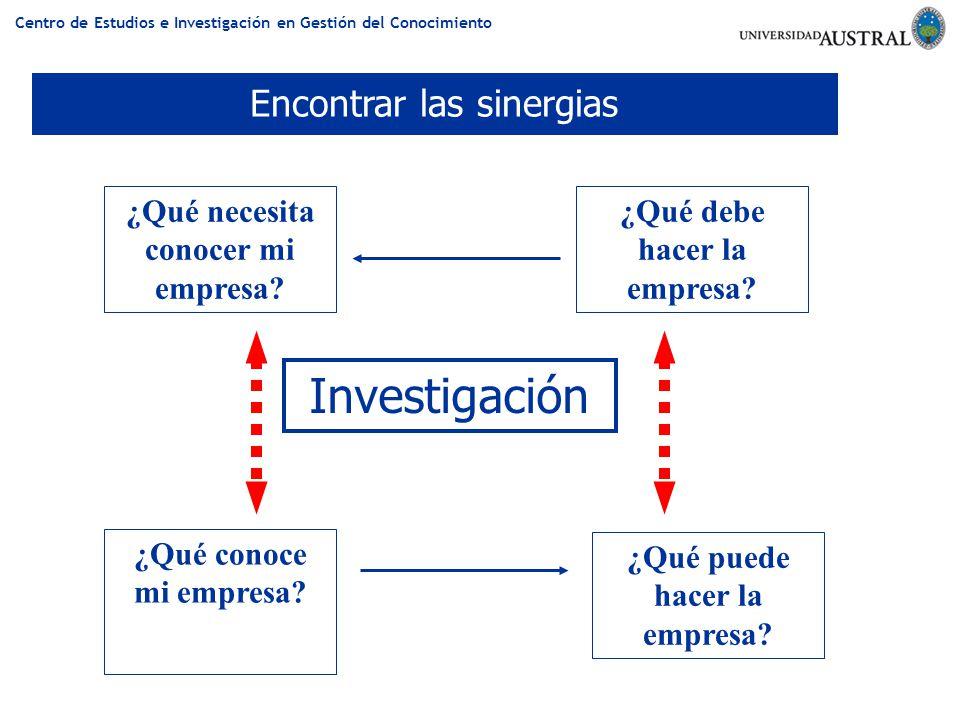 Centro de Estudios e Investigación en Gestión del Conocimiento ¿Qué necesita conocer mi empresa? ¿Qué debe hacer la empresa? ¿Qué conoce mi empresa? ¿