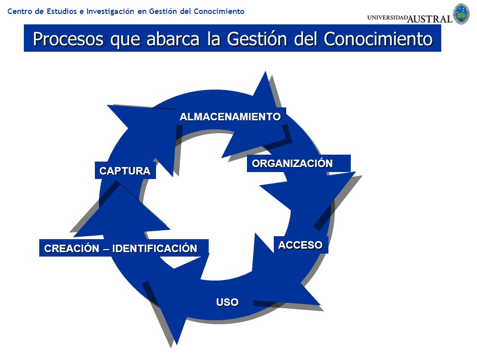 Centro de Estudios e Investigación en Gestión del Conocimiento Procesos que abarca la Gestión del Conocimiento CREACIÓN – IDENTIFICACIÓN CAPTURA ORGAN
