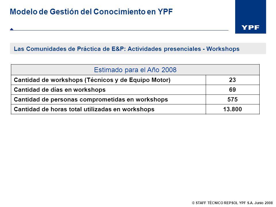 Modelo de Gestión del Conocimiento en YPF Estimado para el Año 2008 Cantidad de workshops (Técnicos y de Equipo Motor)23 Cantidad de días en workshops