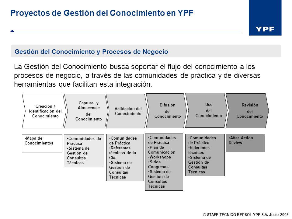 Gestión del Conocimiento y Procesos de Negocio Proyectos de Gestión del Conocimiento en YPF La Gestión del Conocimiento busca soportar el flujo del co