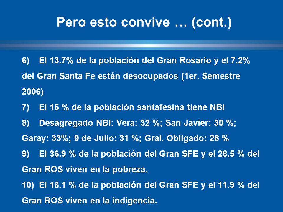 6)El 13.7% de la población del Gran Rosario y el 7.2% del Gran Santa Fe están desocupados (1er.