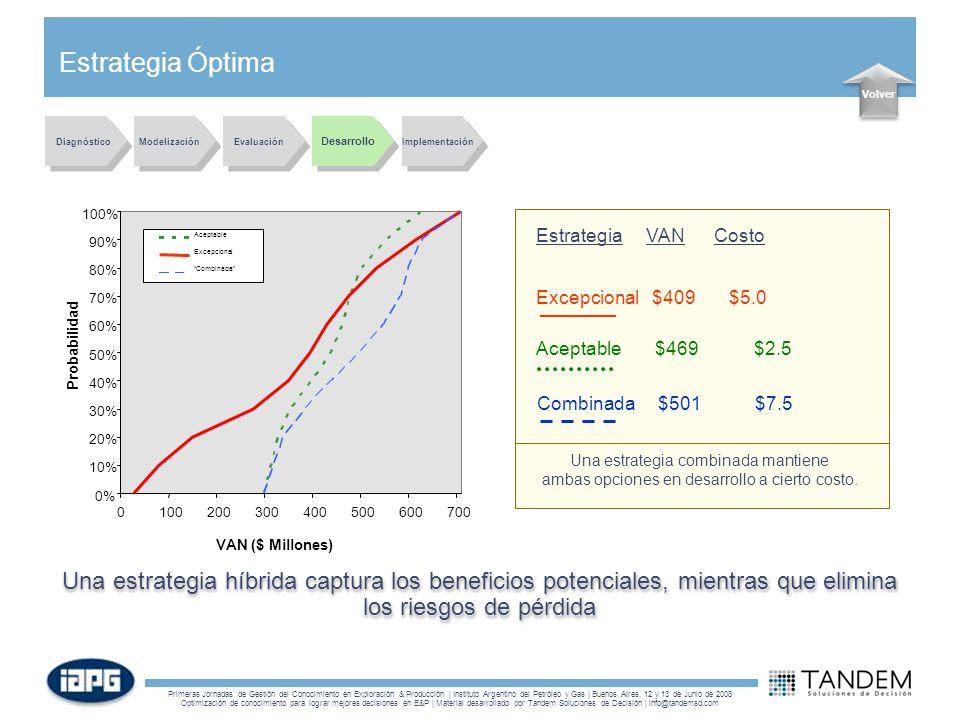 Primeras Jornadas de Gestión del Conocimiento en Exploración & Producción | Instituto Argentino del Petróleo y Gas | Buenos Aires, 12 y 13 de Junio de