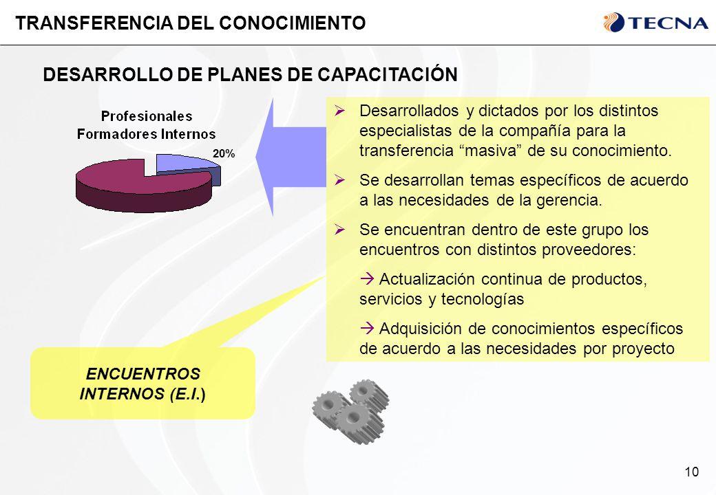 10 TRANSFERENCIA DEL CONOCIMIENTO DESARROLLO DE PLANES DE CAPACITACIÓN ENCUENTROS INTERNOS (E.I.) Desarrollados y dictados por los distintos especiali
