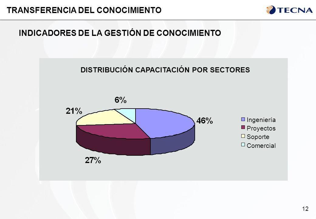 12 TRANSFERENCIA DEL CONOCIMIENTO INDICADORES DE LA GESTIÓN DE CONOCIMIENTO Ingeniería Proyectos Soporte Comercial DISTRIBUCIÓN CAPACITACIÓN POR SECTO