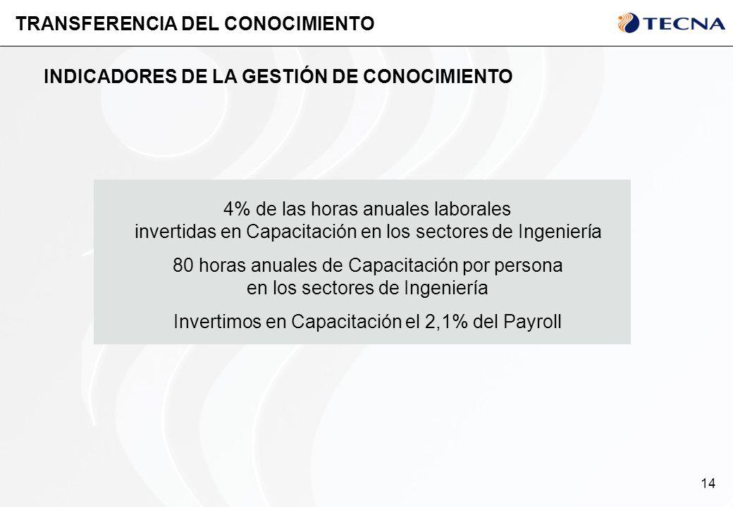 14 TRANSFERENCIA DEL CONOCIMIENTO INDICADORES DE LA GESTIÓN DE CONOCIMIENTO 4% de las horas anuales laborales invertidas en Capacitación en los sector