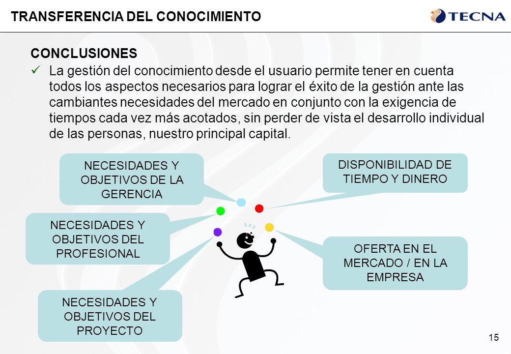 15 CONCLUSIONES TRANSFERENCIA DEL CONOCIMIENTO La gestión del conocimiento desde el usuario permite tener en cuenta todos los aspectos necesarios para