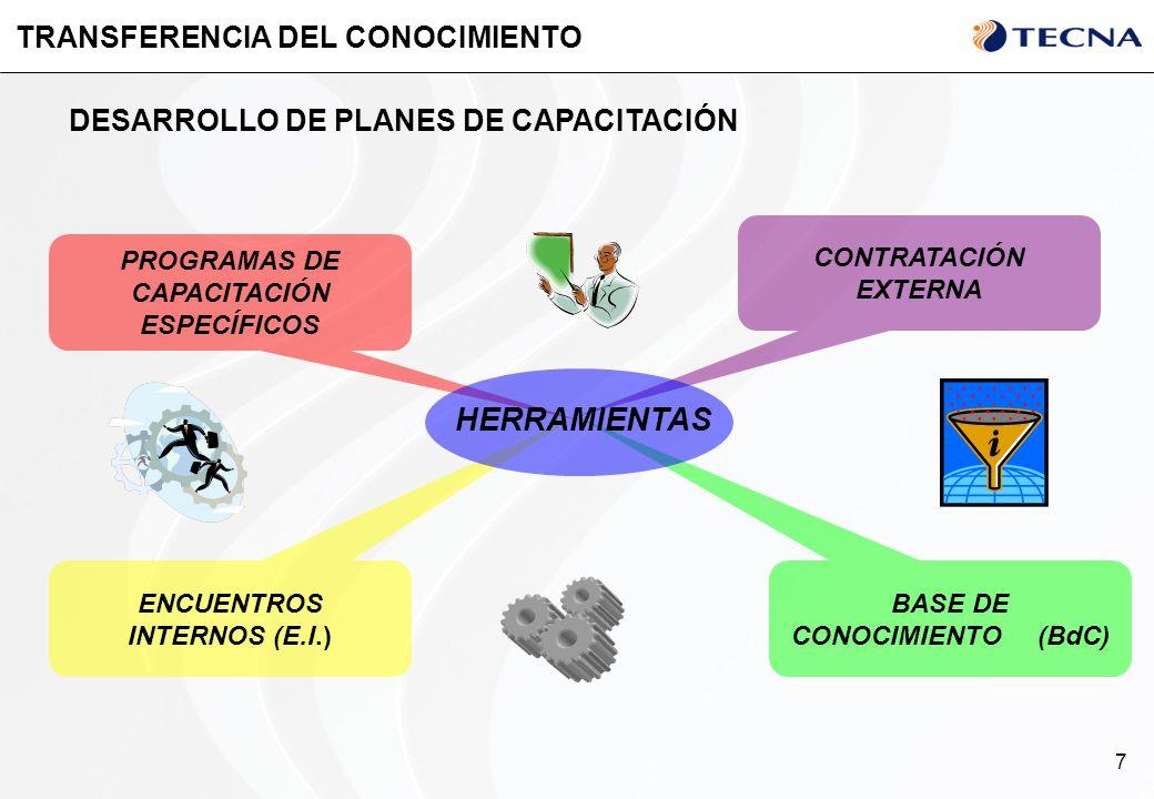 7 TRANSFERENCIA DEL CONOCIMIENTO DESARROLLO DE PLANES DE CAPACITACIÓN PROGRAMAS DE CAPACITACIÓN ESPECÍFICOS ENCUENTROS INTERNOS (E.I.) BASE DE CONOCIM