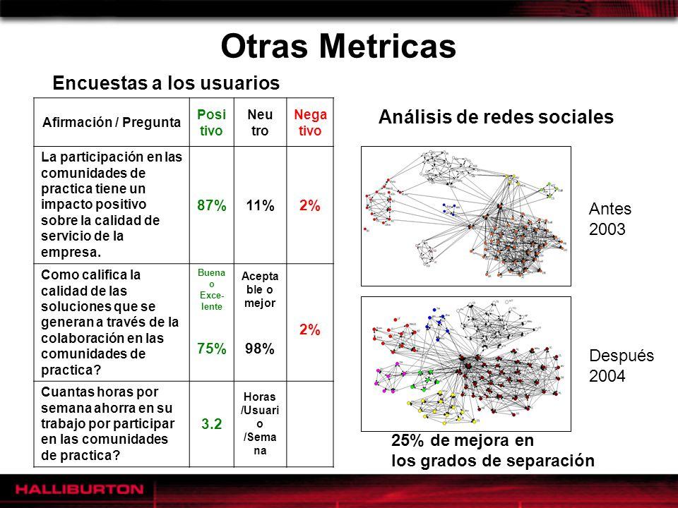 Otras Metricas Análisis de redes sociales Encuestas a los usuarios 25% de mejora en los grados de separación Antes 2003 Después 2004 Afirmación / Preg