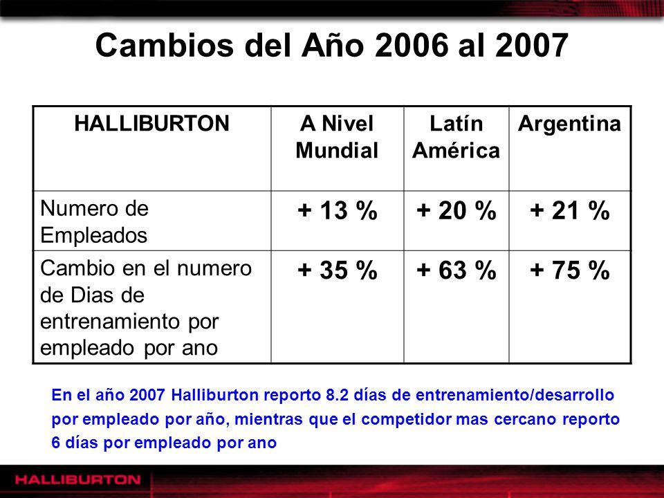 Cambios del Año 2006 al 2007 HALLIBURTONA Nivel Mundial Latín América Argentina Numero de Empleados + 13 %+ 20 %+ 21 % Cambio en el numero de Dias de
