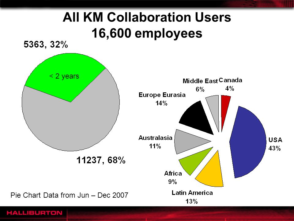 All KM Collaboration Users 16,600 employees Pie Chart Data from Jun – Dec 2007 < 2 years