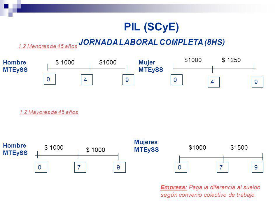 PIL (SCyE) JORNADA LABORAL COMPLETA (8HS) 0 4 1.2 Mayores de 45 años 9 Hombre MTEySS Mujeres MTEySS Empresa: Paga la diferencia al sueldo según conven